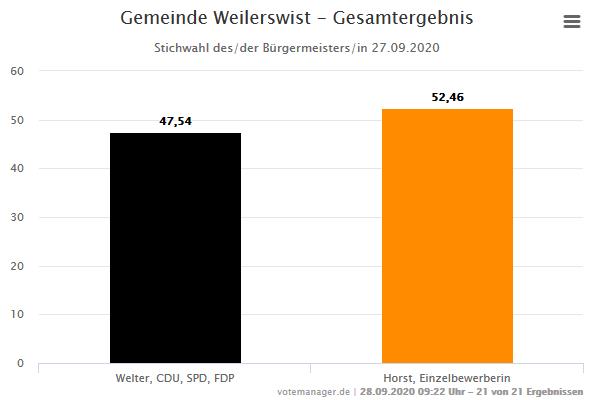 Screenshot_2020-09-28 Bürgermeisterstichwahl – Kommunalwahlen 2020 in der Gemeinde Weilerswist – Gesamtergebnis
